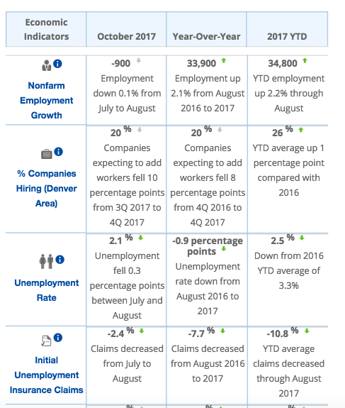 October Monthly Economic Indicators